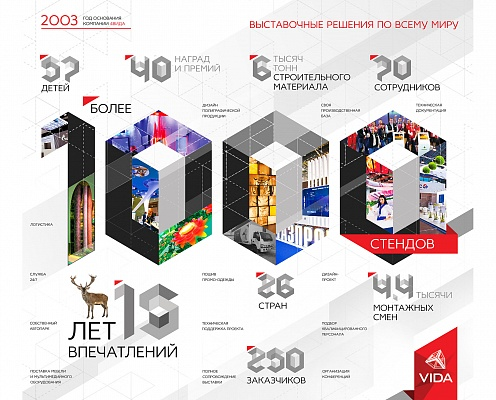 More than 1000 exhibitions stands were prodused over 15 years. This is success!